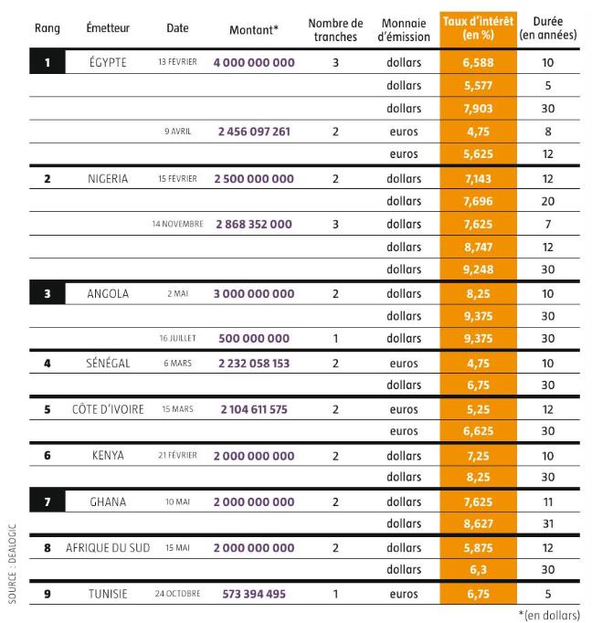 Les emprunts obligataire d'tat sur les marchés internationaux en 2018