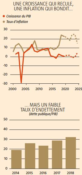 Une croissance qui recule mais un faible taux d'endettement