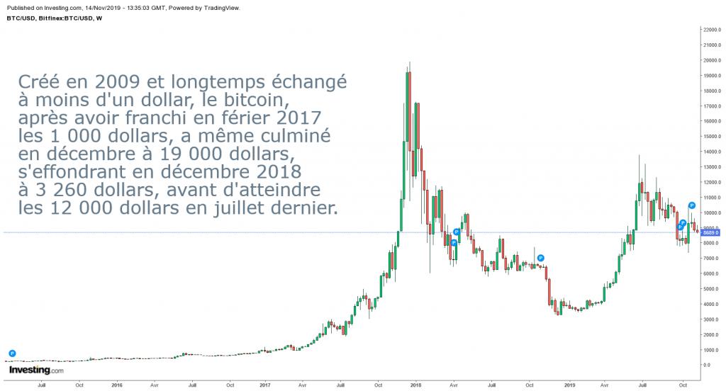 Cours du bitcoin depuis avril 2015