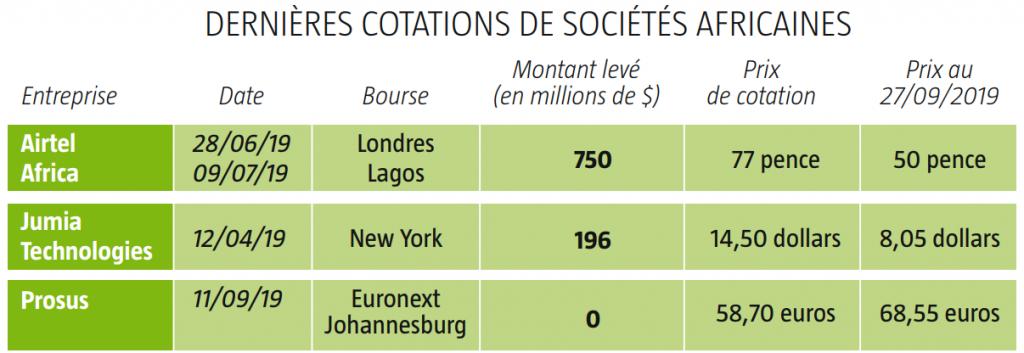 Dernières cotations de sociétés africaines