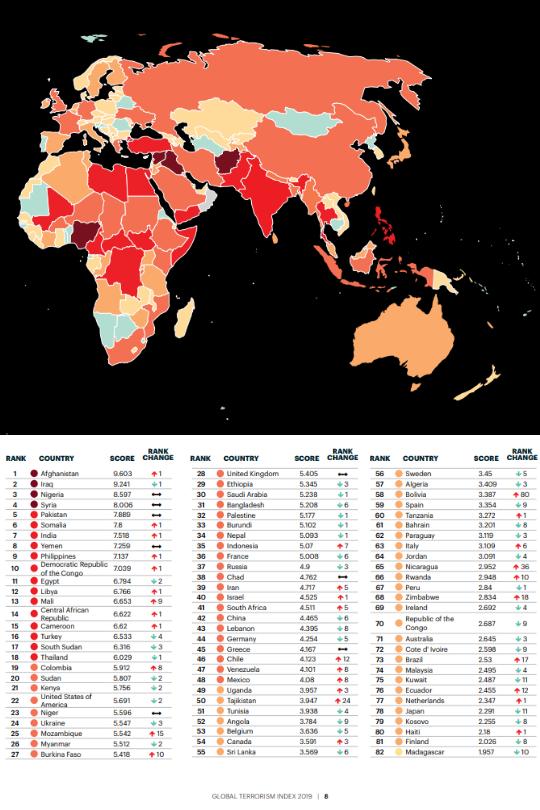 L'impact du terrorisme
