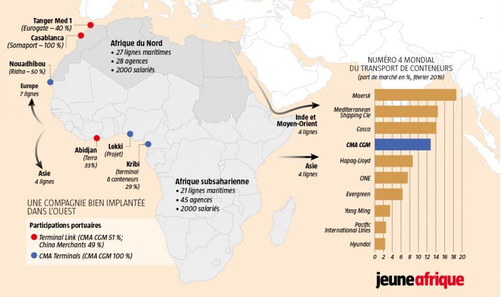 CMA CGM, une compagnie bien implantée dans l'Ouest de l'Afrique