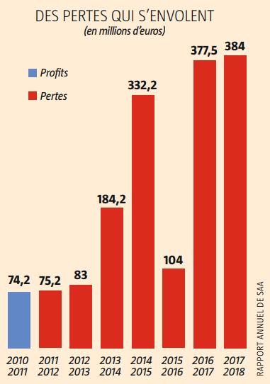 Des pertes qui s'envolent pour la compagnie sud-africaine
