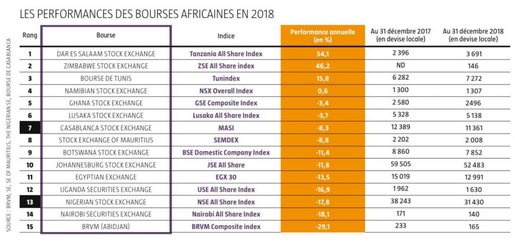 Les performances des Bourses africaines en 2018