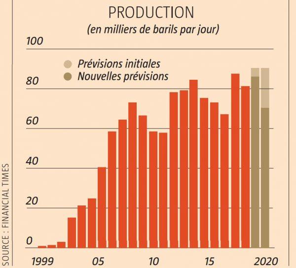 Production de Tullow Oil.