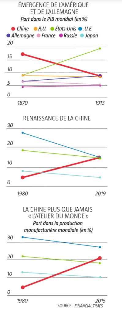 Émergence de l'Amérique et de l'Allemagne, Renaissance de la Chine & La Chine plus que jamais l'atelier du monde