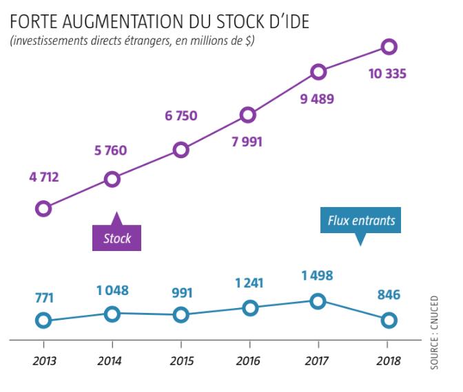 Forte augmentation du stock d'IDE