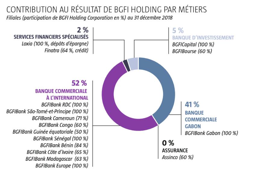 Contribution au résutat de BGFI Holding par métiers