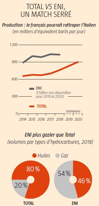 Total vs ENI