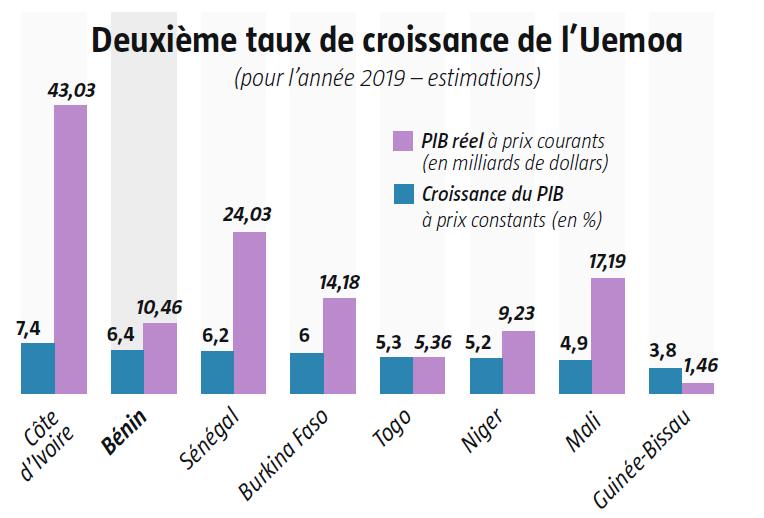 Le Bénin, deuxième taux de croissance de l'UEMOA