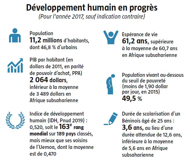 Développement humain en progrès au Bénin