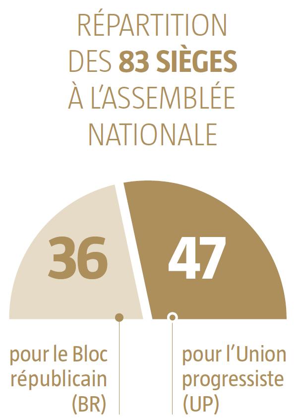 Répartition des 83 sièges de l'Assemblée Nationale