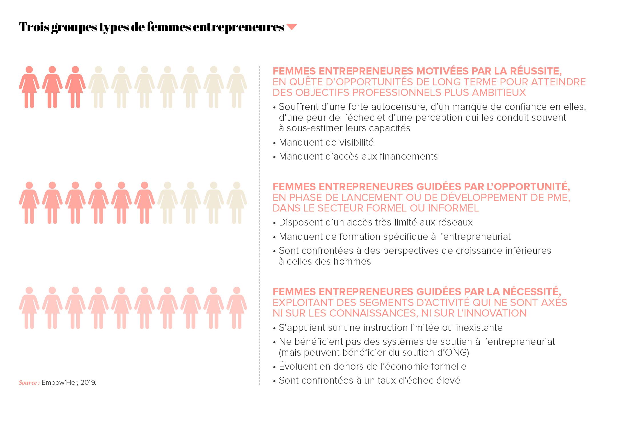 Trois groupes types de femme entrepreneures