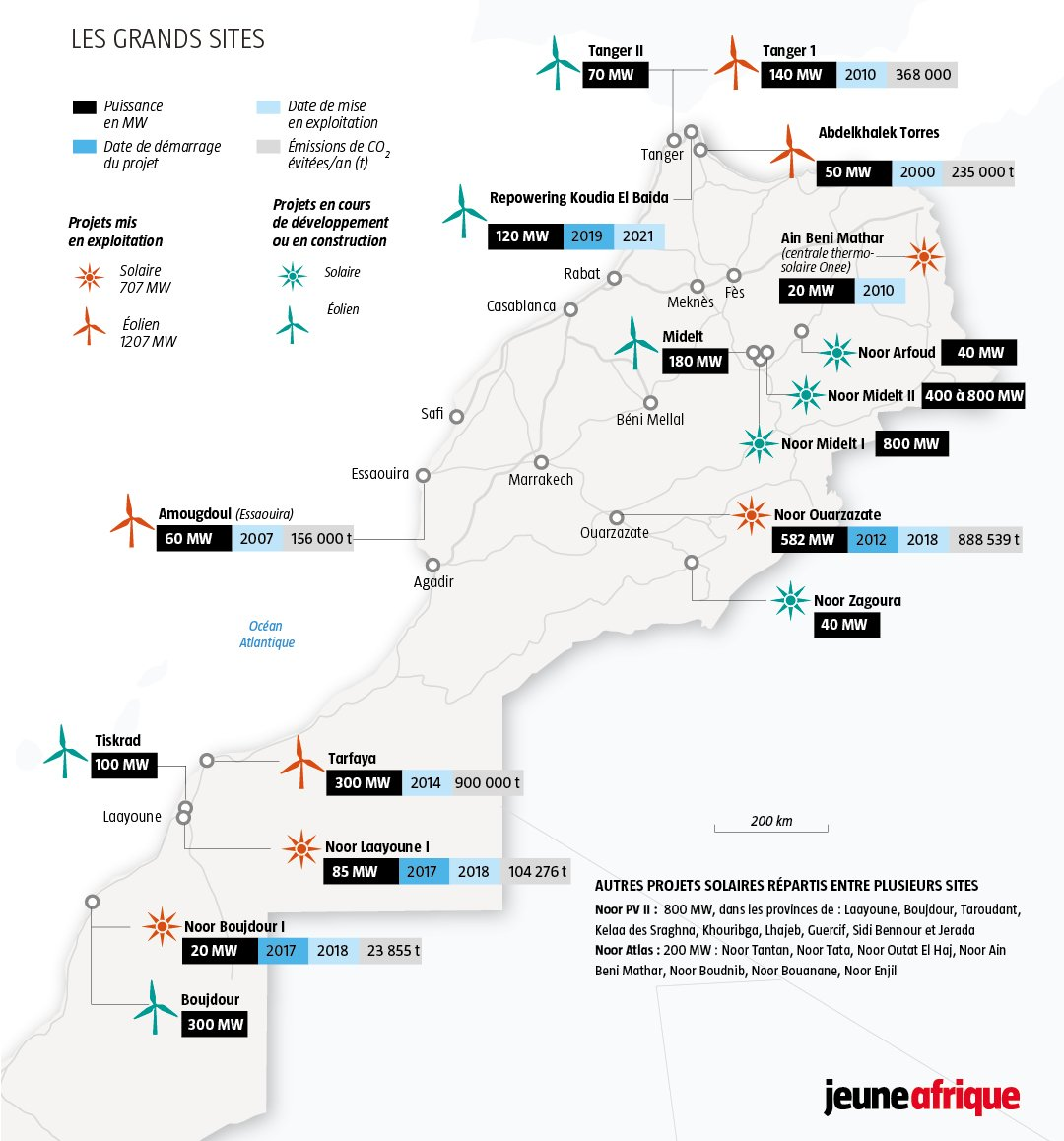 Les projets solaires et éoliens au Maroc