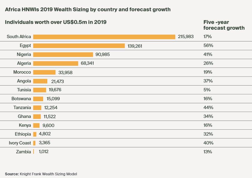 Screenshot_2020-03-10 the-wealth-report-africa-supplement-2020-7022 pdf