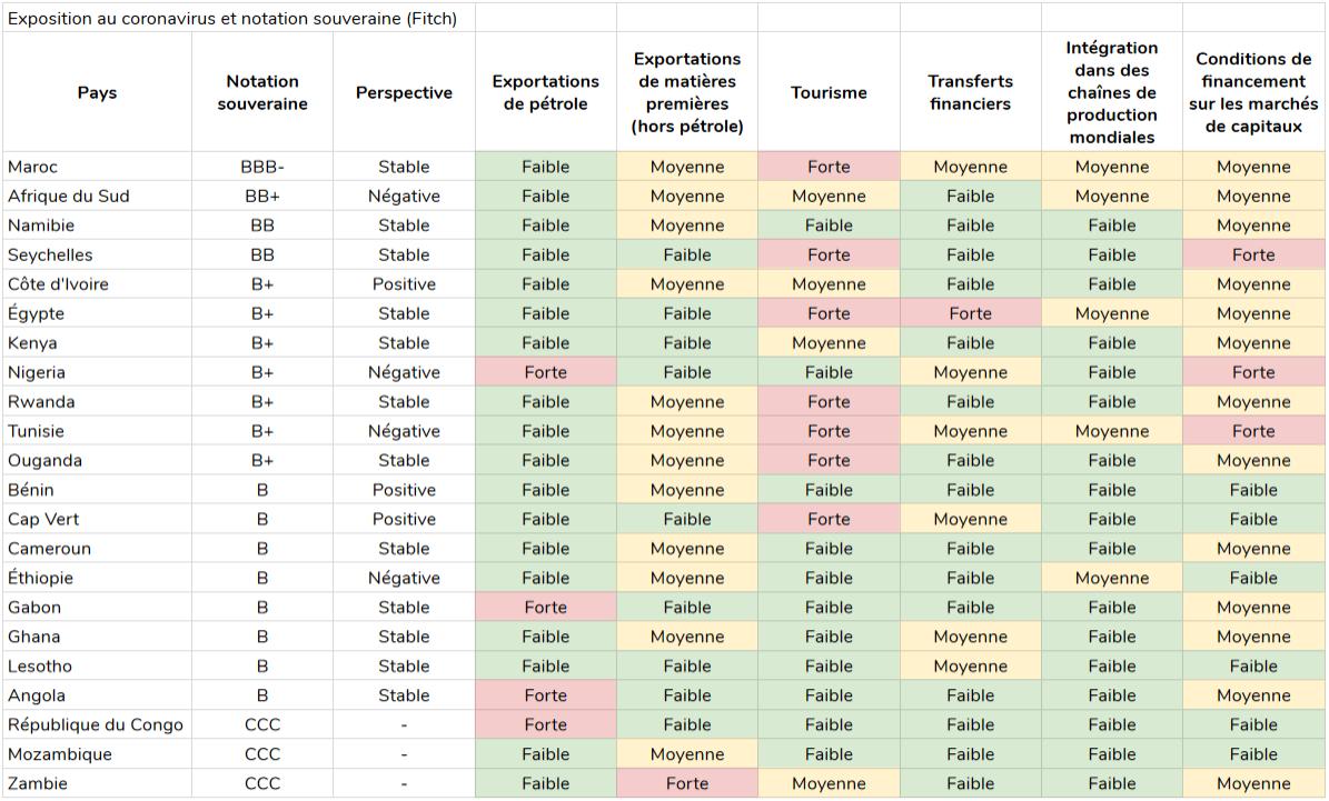 fitch-notations-coronavirus