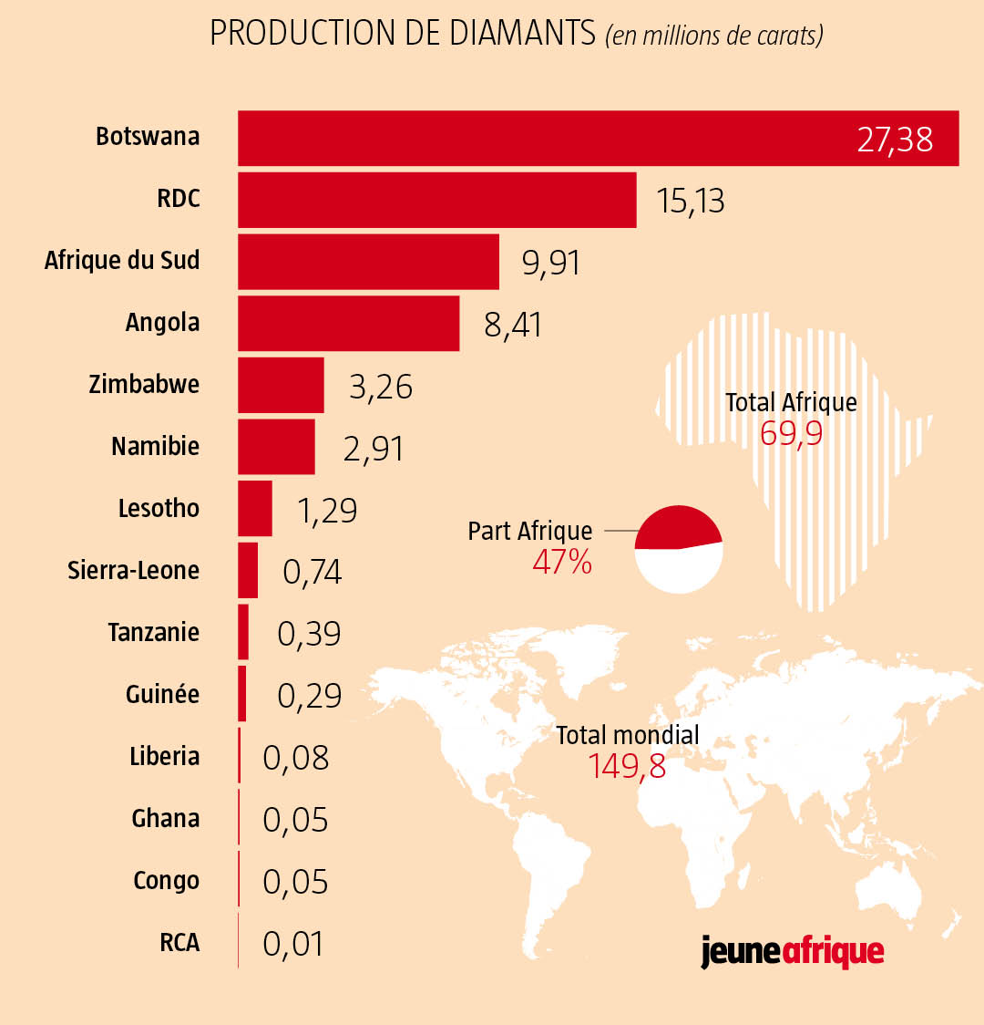 Part de l'Afrique dans la production mondiale de diamants