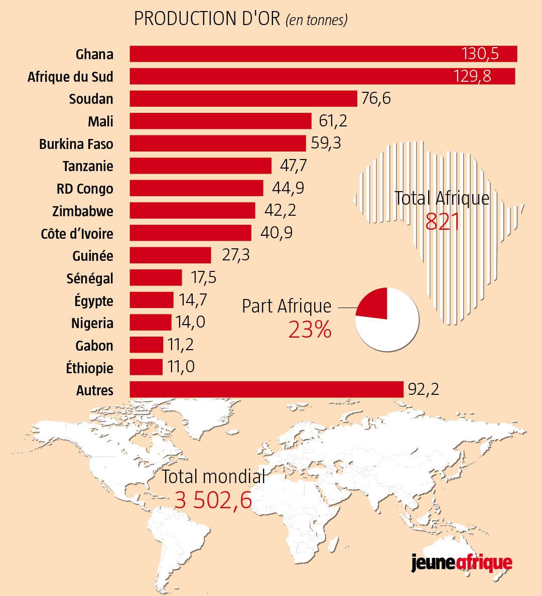 Production d'or des pays africains