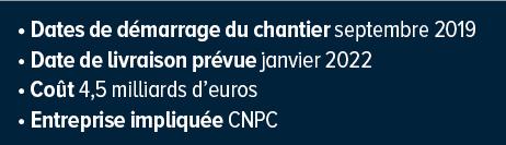 Pipeline Niger-Bénin