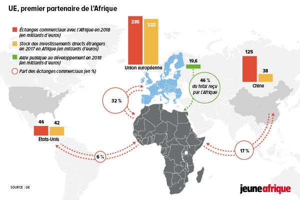 UE, premier partenaire de l'Afrique