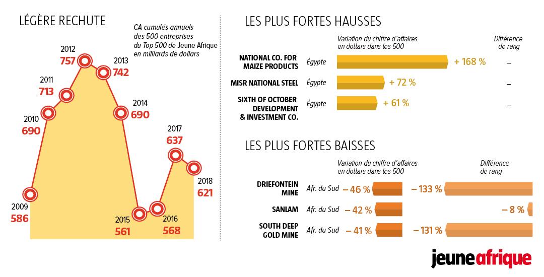 Top 500 Jeune Afrique (1/2)