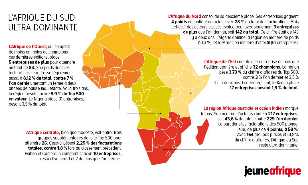 Top 500 Jeune Afrique (2/2)