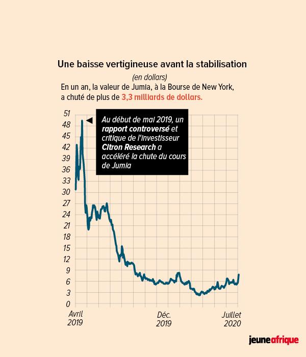 Une baisse vertigineuse avant la stabilisation.