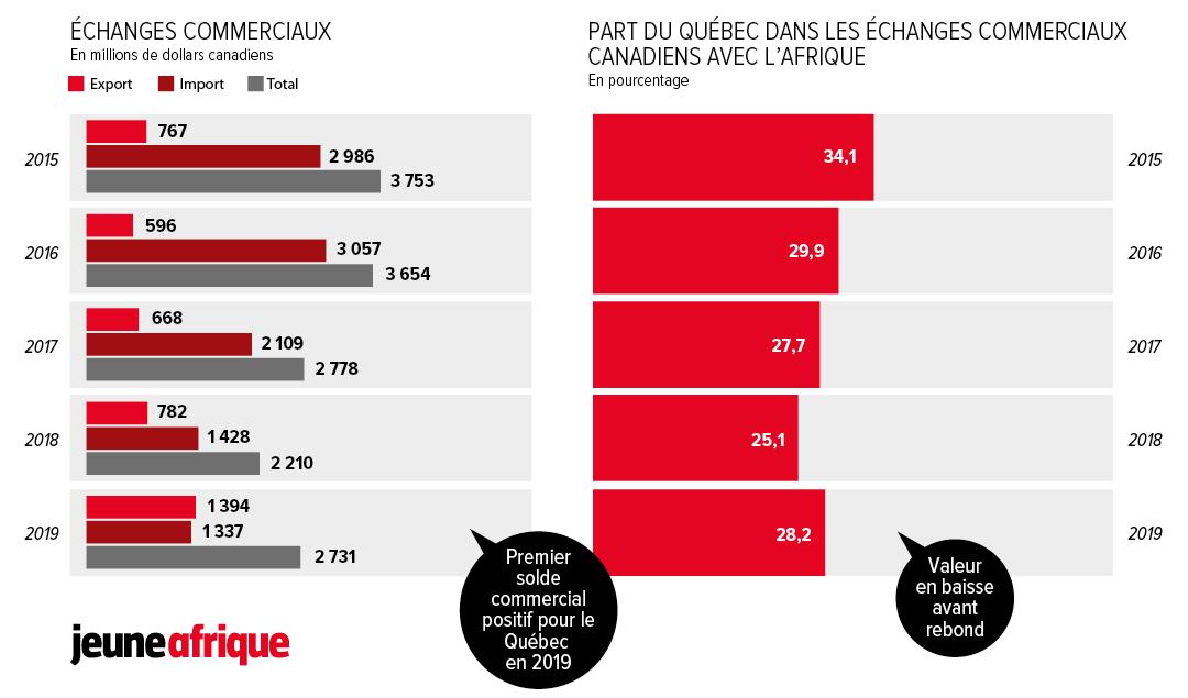 Échanges commerciaux Québec-Afrique