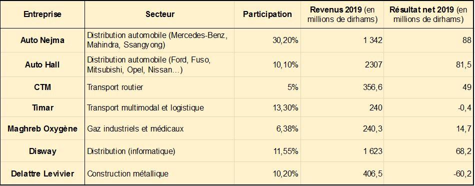 Participations connues de Hakam Finance