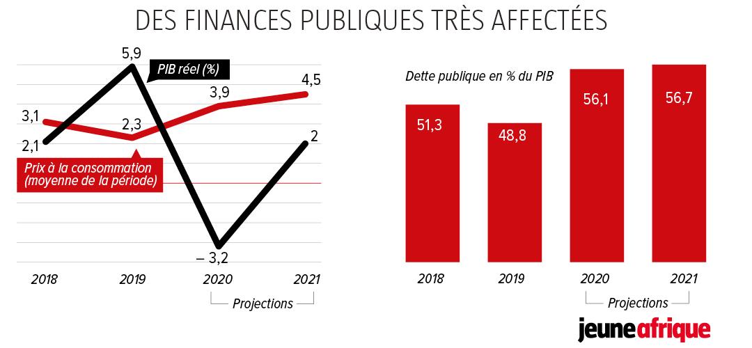 Des finances publiques très affectées.