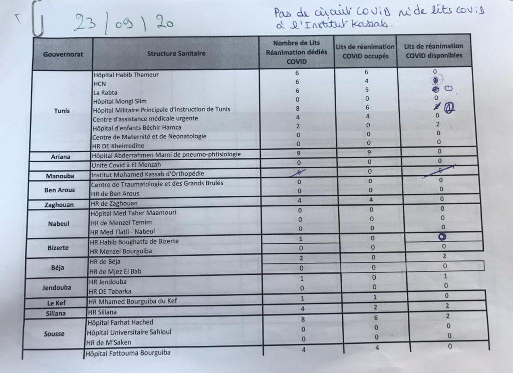 Etat des lits de réanimation dédiés au Covid pour le 23 septembre 2020.