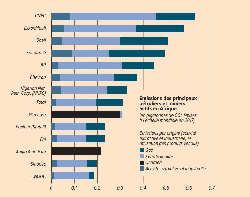 émissions de CO2 des groupes pétroliers