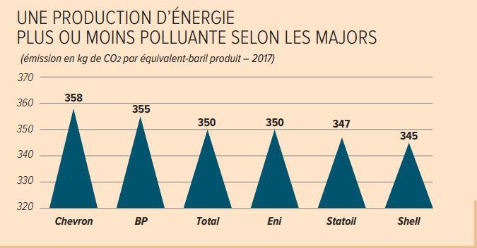 une production d'énergie plus ou moins polluante