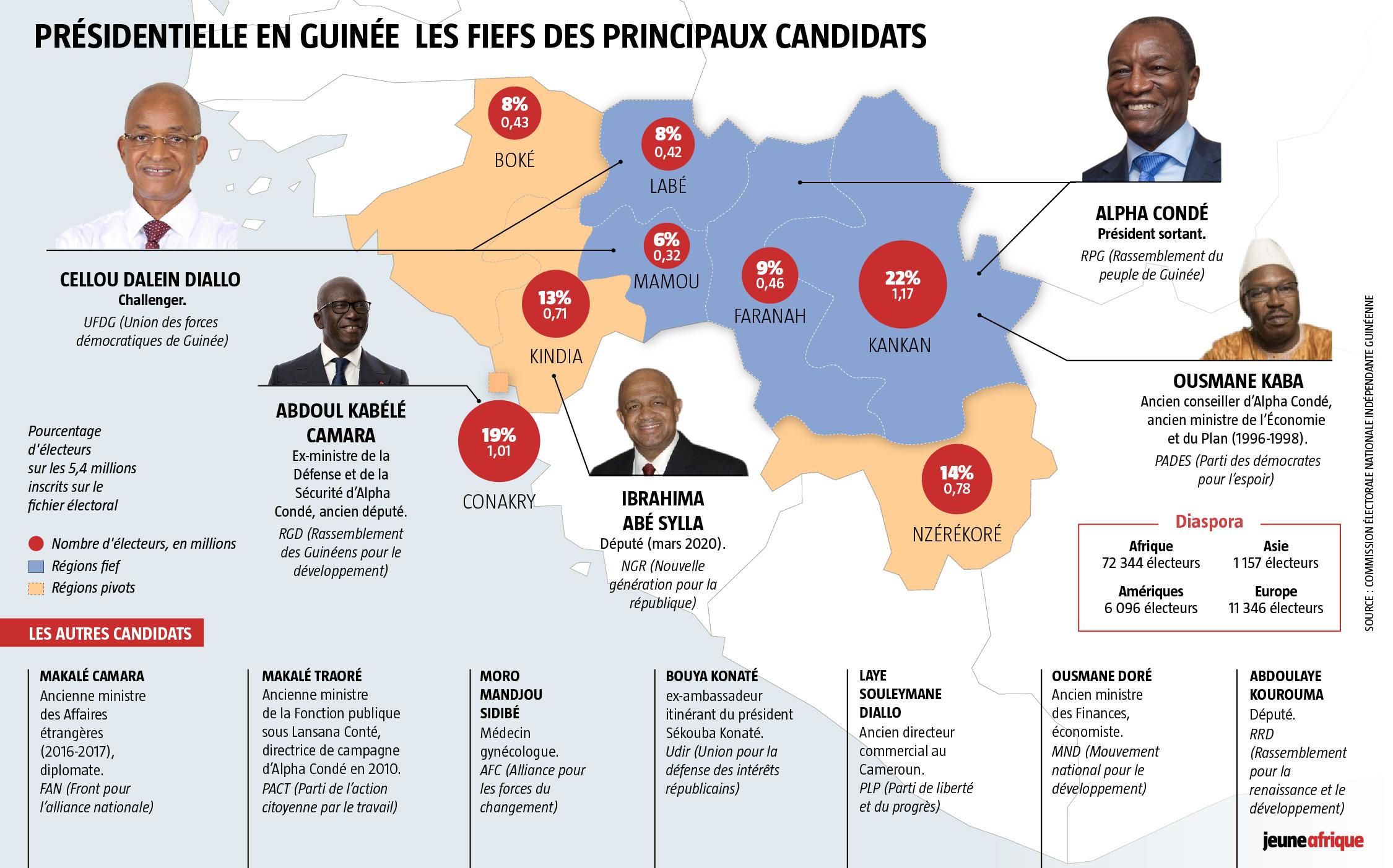 Présidentielle en Guinée : les fiefs des principaux candidats