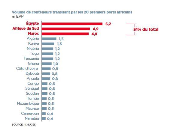 Les 20 premiers ports africains