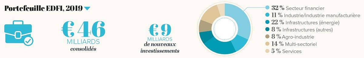Portefeuille des 15 membres de l'association des Institutions financières de développement européennes.