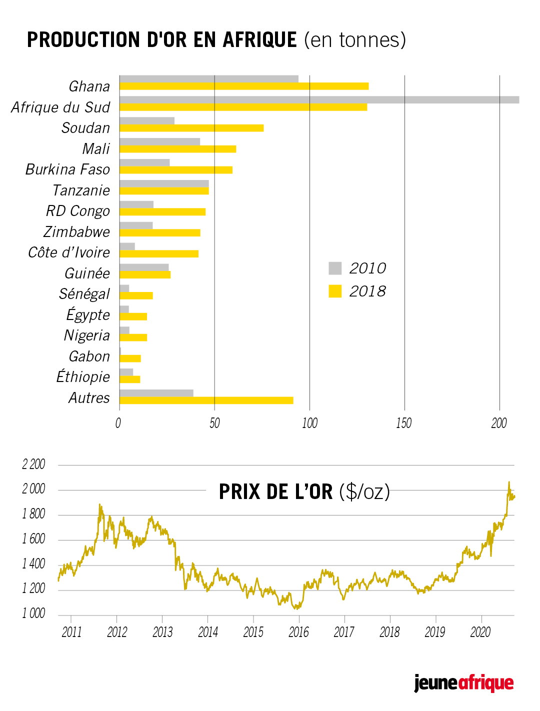 Production d'or africaine et cours de l'or