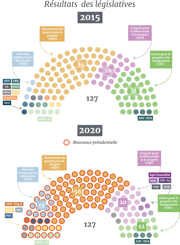 Résultats des législatives 2020 (résultats provisoires délivrés par la Ceni, comparés aux résultats du scrutin de 2015.
