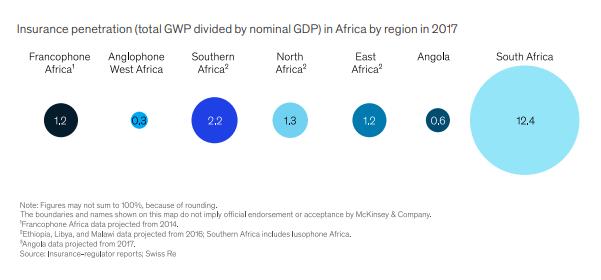 Le taux de pénétration des assurances dans les différentes régions du continent.