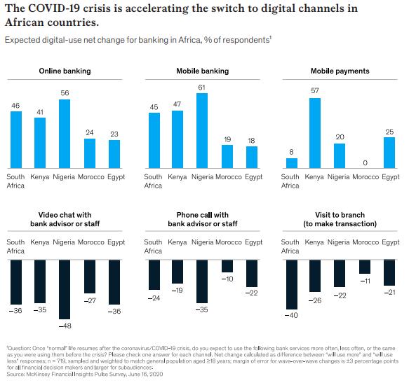 L'accélération de la digitalisation des services sur le continent depuis la crise du Covid-19.