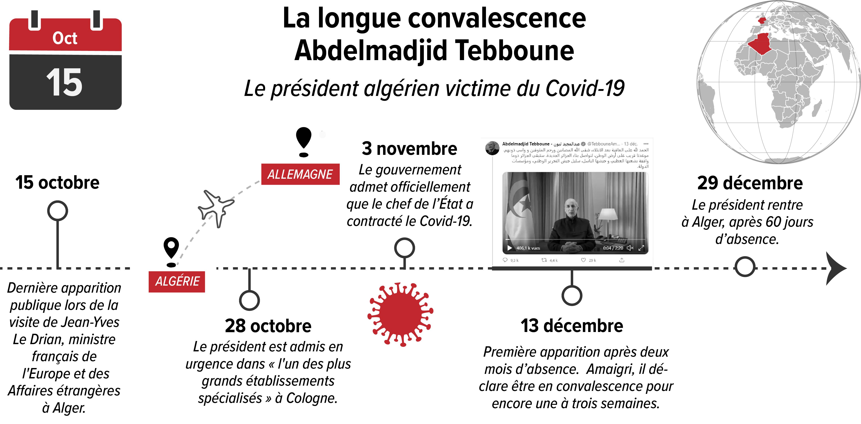 tebboune_fiche