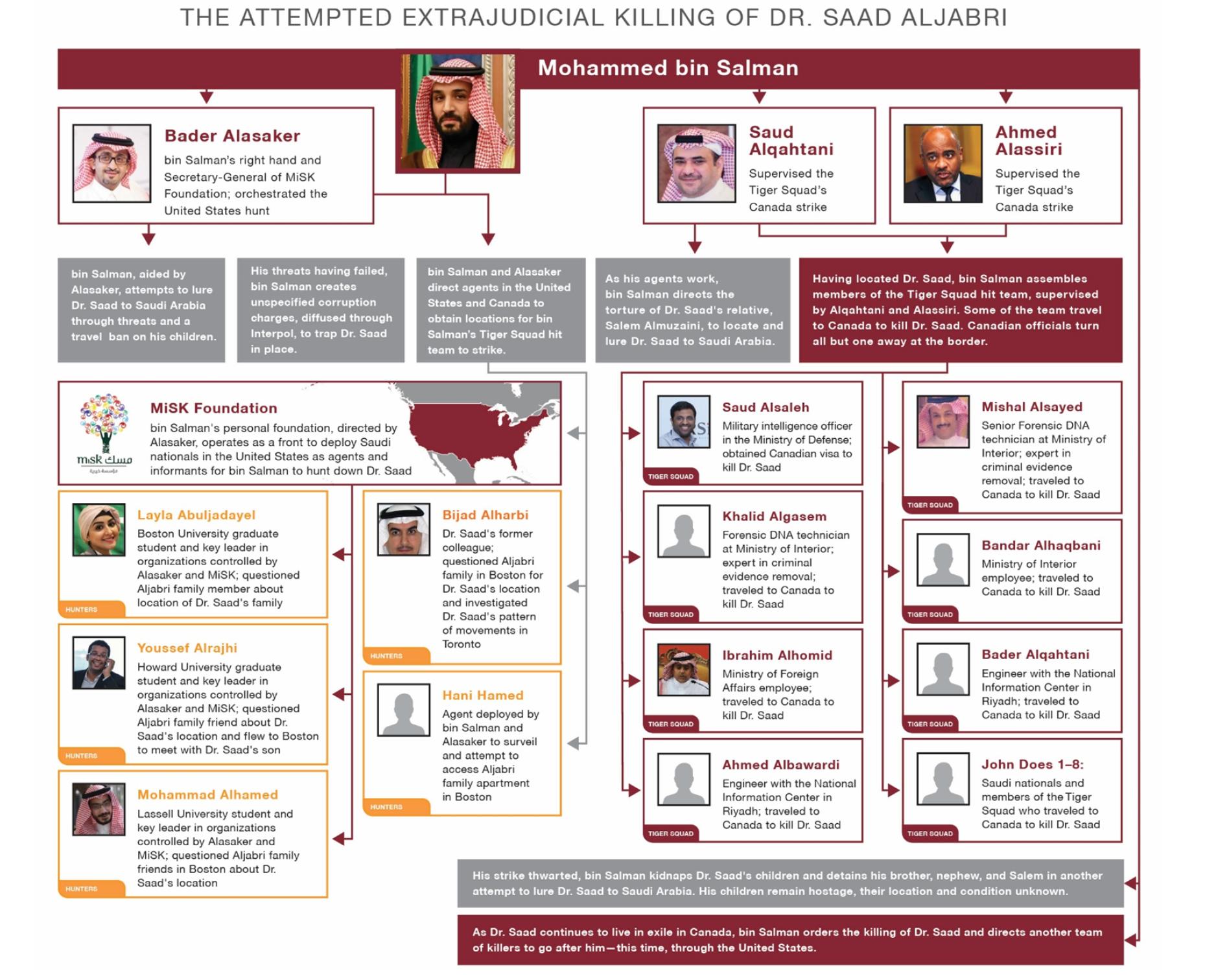 Graphique détaillant le réseau d'étudiants et d'agents chargés de localiser Saad Al-Jabri et d'envoyer l'escadron du Tigre pour l'assassiner.