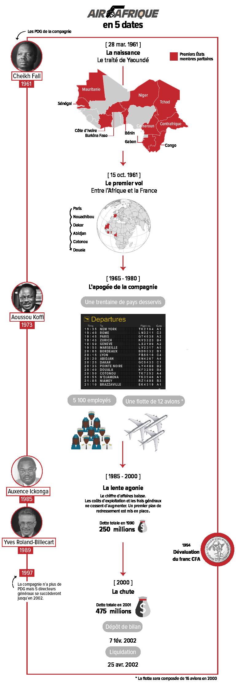 CHRONOVF_Plan de travail 1