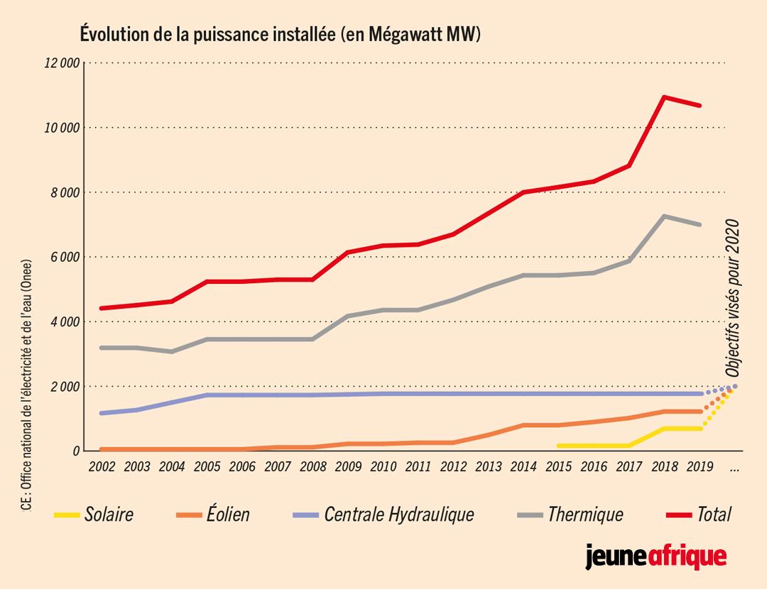 Évolution de la puissance installée (en mégawatt MW)
