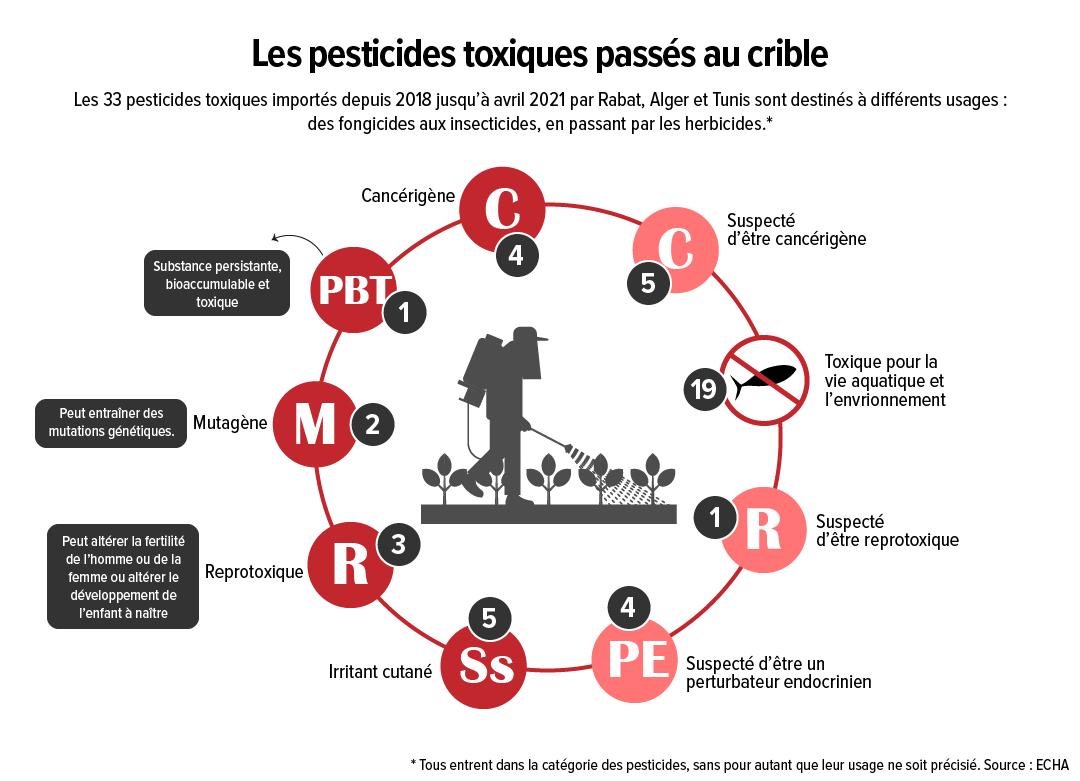 Pesticide-MaghrebVF-04