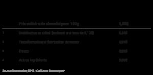 FVmLR-r-partition-du-prix-unitaire-du-chocolat-par-composant-en-mai-2013